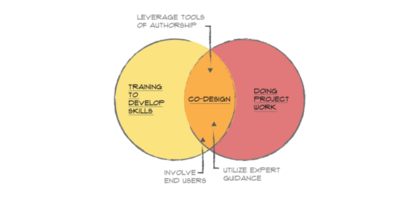 Leveraging co-design to train your team while doing project work