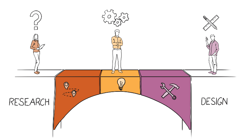 Three Practical Ways to Bridge the Gap Between Research and Design